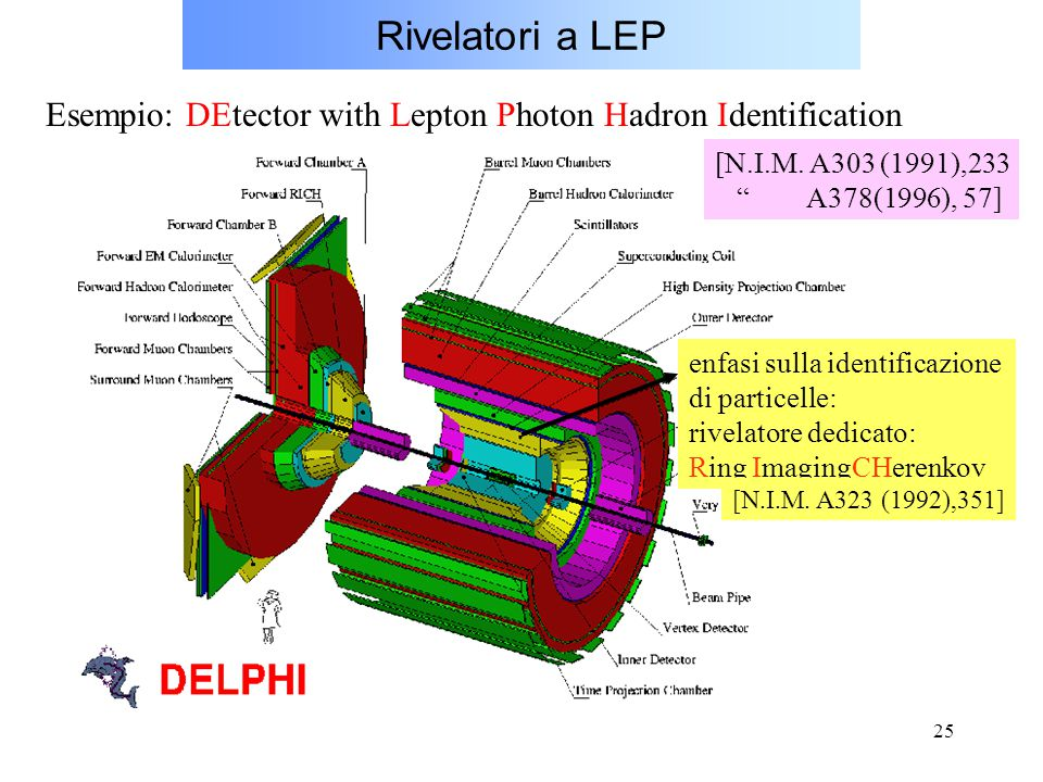 Rivelatori a LEP Esempio: DEtector with Lepton Photon Hadron Identification. [N.I.M. A303 (1991),233.